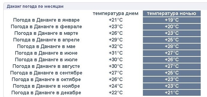 Данные о погоде